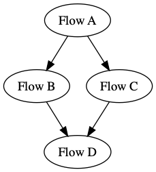 Flow of Flows